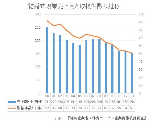 結婚式場業売上高と取扱件数の推移
