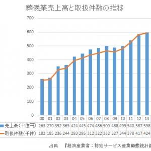 葬儀業売上高と取扱件数の推移