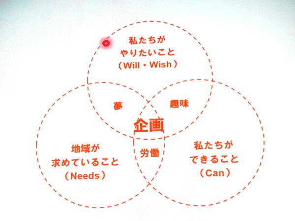 山崎亮さんの講演