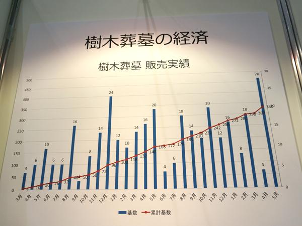 樹木葬墓の販売実績グラフ