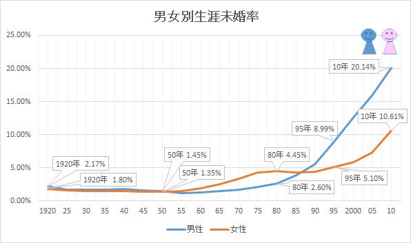男女別生涯未婚率