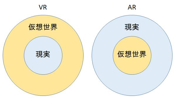 VRとARの比較