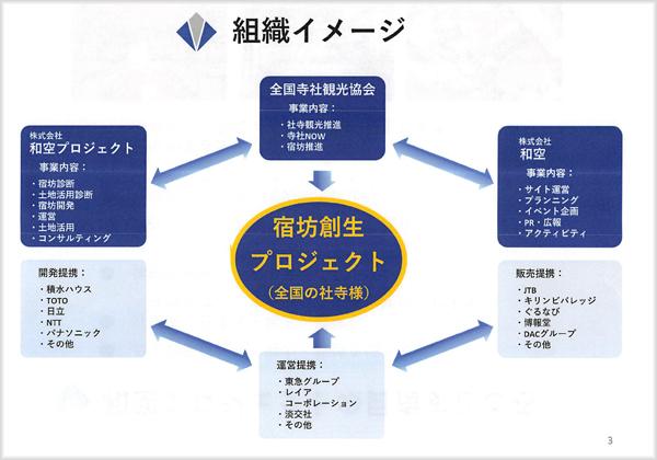 宿坊創生プロジェクト組織図