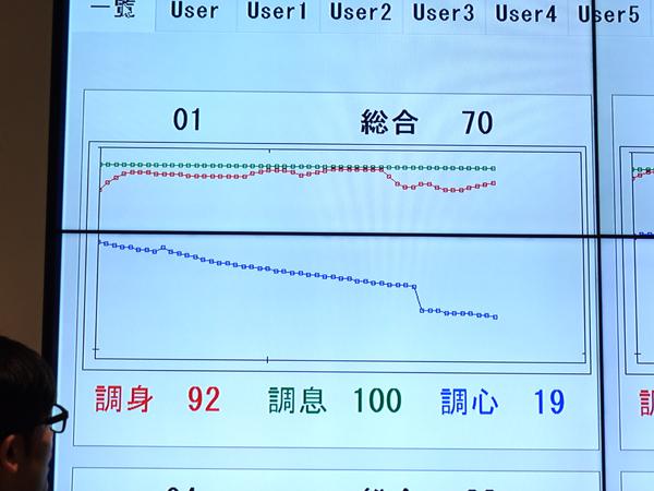 マインドフルネスによる集中力測定(井上広法さん)