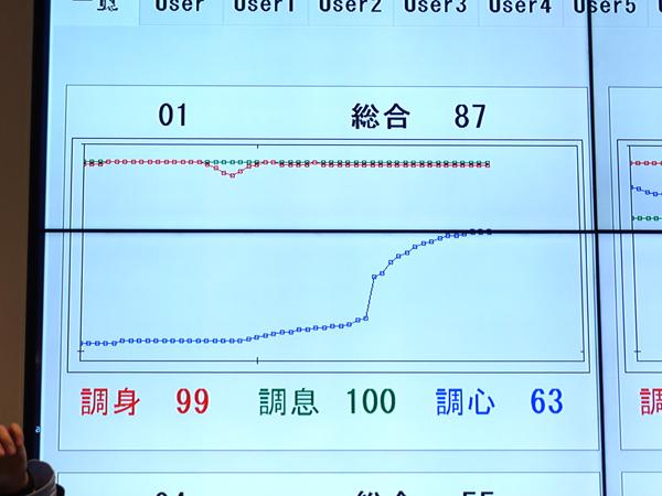 マインドフルネスによる集中力測定(井上広法さん2)