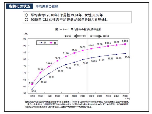 平均寿命の推移