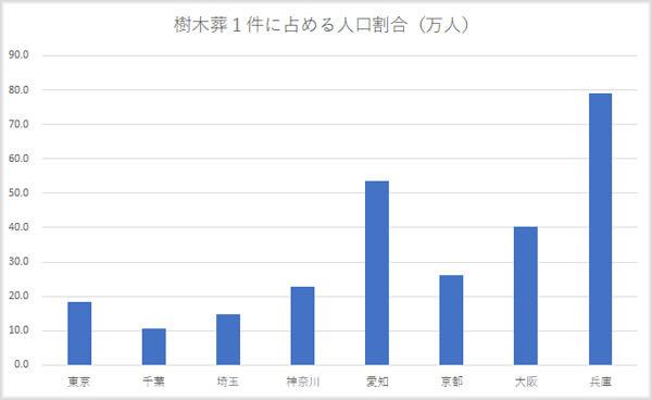 樹木葬1件に占める人口の対比表