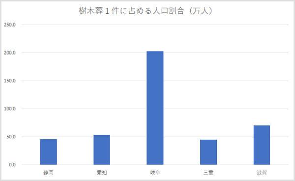 愛知県近県の樹木葬対人口比