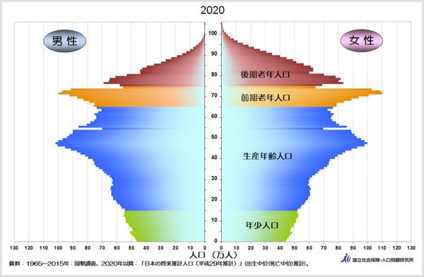 日本の年齢別人口分布