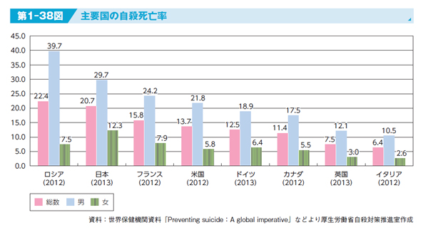 国別自殺者率